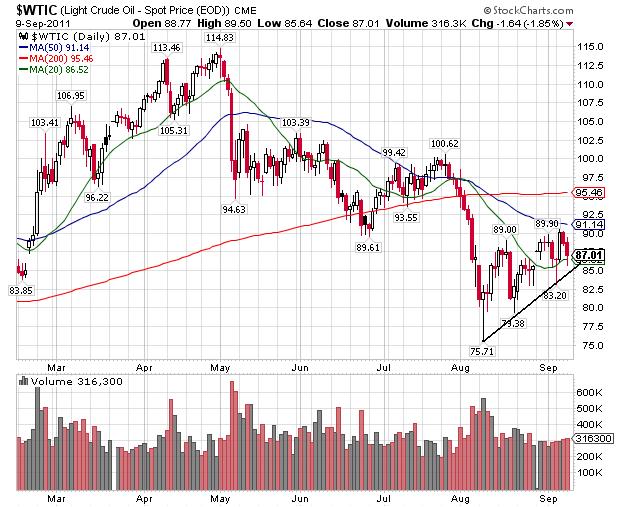 oil 9.9.11